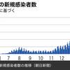 東京都  新型コロナ   396人感染確認   5週間前の感染者数は491人