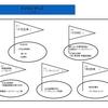 LUNAは、5つの医療分野に特化したクリニックグループです。