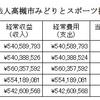 【外郭団体】高槻市みどりとスポーツ振興事業団の決算のプラマイゼロの疑問
