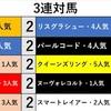 秋華賞*データ紹介*