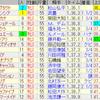 第80回桜花賞(GI)