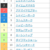天皇賞秋2013のデータ傾向 ジェンティルドンナは危険?