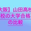 【高校受験2020】山田高校の併願校の大学合格実績を比較