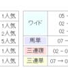 【条件予想&回顧】2018/8/5-9R-小倉-青島特別芝1700m