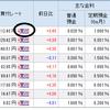 SBI証券で評価の高いETF「バンガードトータルストックマーケット(VTI)」を買う方法