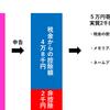 京都スタジアム(仮)の寄付金募集策が革新的な件