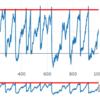 地震長期予測モデルをシミュレーションしてみた#1 An illustrative visualisation of a Brownian model for recurrent earthquakes #1