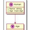 GoのコードからPlantUMLコードを生成する静的解析ツールを作っている