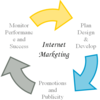 Taking Your Internet Marketing Strategy To The Next Level