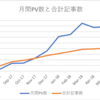 ブログ開始から1年経ちました。記事、PV数の変化について語る。