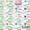 5月6日の仮想通貨・投資報告