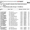 ★MotoGP2016ブルノGP 決勝結果