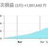 【FX初挑戦3,000円チャレンジ】遂に月次100万円!