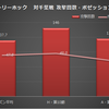 【今季昇格に向けた傾向と対策】データで振り返る ジェフ千葉2016シーズン ~事例分析編~