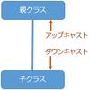 C#:アップキャストとダウンキャストについて、サンプルソース付きで解説してみる