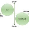 【SE→WEB系へ転職】実録!SEとWEB系の違いと転職を成功させる3つのポイント
