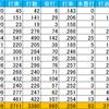 (プロ野球を「研究する」編No.97)「細く長い」活躍を見せる選手たち「巨人・亀井編」