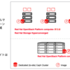 Red Hat OpenStack Platform Distributed Computes Nodes