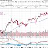 S&P500は50日線を割ったが、この後は?