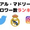 2019 レアル・マドリード ソーシャルフォロワーランキング(Twitter/Instagram)