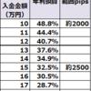 【トラリピ4・5すくみ検証結果】12月3週の結果は、2500pips耐えられる設定で、年利換算32.5%でした。2000pipsで48.8%。トレールは8.08%。