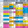 【明日のメインレース偏差値予想(中山・中京・小倉)】2021/1/23(土)