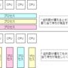 プロセスの並列とCPUの効率性