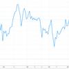 6月の株価チャートを眺める