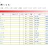 天皇賞( 春 )2020の買い目
