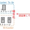 【DeskMini X300】BitLocker(ビットロッカー)でドライブを暗号化する