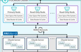 Alibaba Cloudの「ApsaraDB for POLARDB」を活用したデータベース構築サービスを提供開始