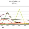 新語・流行語は、twitter上ではどの程度使われているか調査した