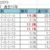 シンザン記念2019【過去10年の傾向とデータ分析】