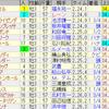 第87回日本ダービー(GI)