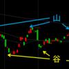 株価、FX、先物の底値、高値を見極めるテクニカル分析