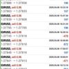 【 4月 6日 】FX自動売買記録:ユーロドル