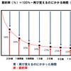 【受験生必見】エビングハウスの忘却曲線とは? 正しく理解して効率よく勉強しよう!