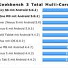 GALAXY S6、HTC One M9、Nexus 6、iPhone 6 Plus等のベンチマーク比較~Snapdragon 810/805/800など新旧比較も