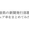 島根県の新聞発行部数とシェア率を新聞社ごとにまとめてみた。