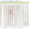 新型コロナウイルス  世界各国の感染被害、推移一覧表 (5月9日現在)