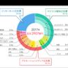 2017年の日本の広告費は前年比101.6%の6兆3907億円。ネット広告費は4年連続2桁増