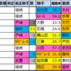 【弥生賞ディープインパクト記念(G2)2021】過去5年成績傾向データ分析