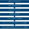 vSphere ESXi customize image のつくりかた(vSphere 7 が来る前の準備)