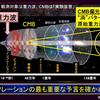 じじぃの「未解決ファイル_308_原始重力波」