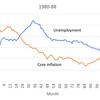 インフレ加速仮説の死
