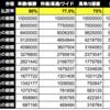 【JRA】控除率の威力