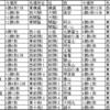 大相撲令和元年秋場所感想・九州場所番付予想