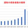 東京都  新型コロナ   491人感染確認   5週間前の感染者数は1640人