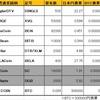 マイナー仮想通貨投資日記 6/6