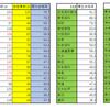 第113回歯科医師国家試験の結果発表と見所